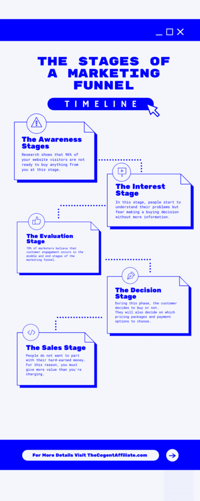 Marketing Journey Infographics