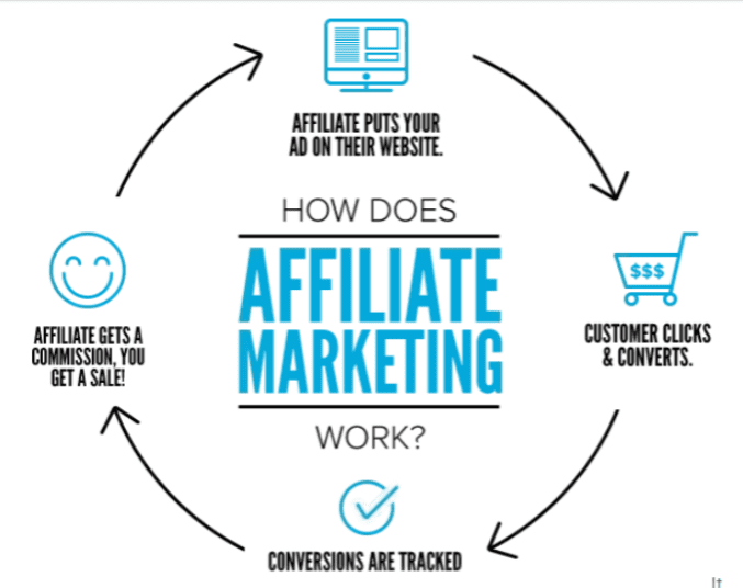 Image-of-affiliate-marketing-cycle