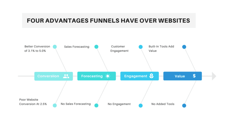 Four Advantages Funnels Have Over Websites Infographic